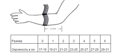 artroza articulației cotului stâng 3 grade