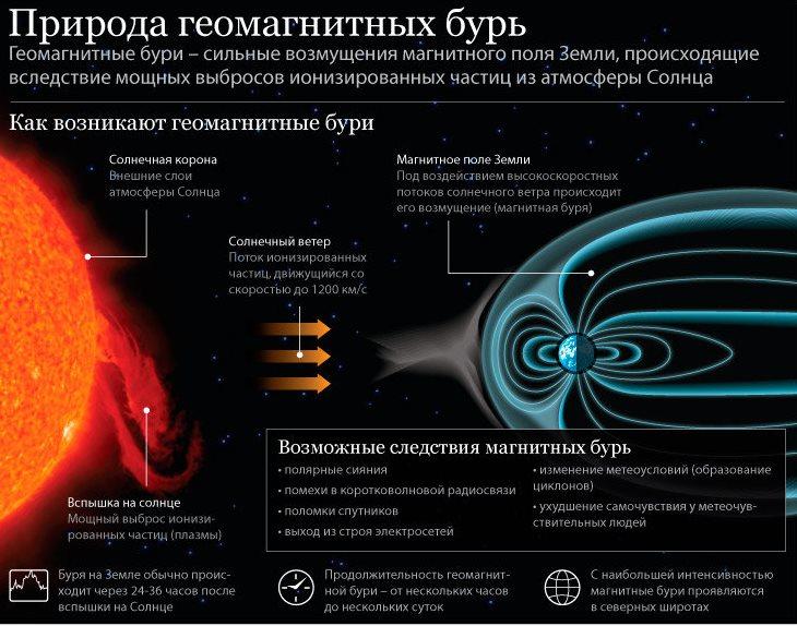 furtuni magnetice și dureri articulare