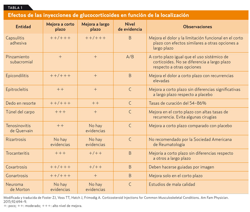microcirculația articulară îmbunătățind medicamentele