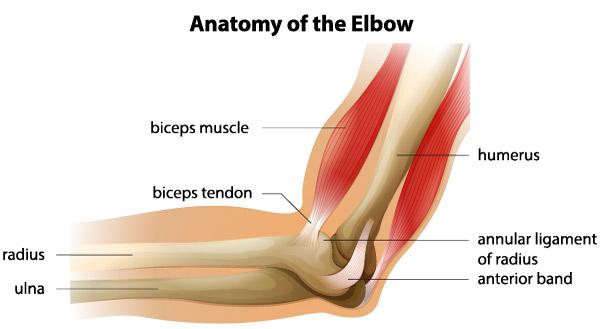 Entorsa simptomelor articulației cotului și a tratamentului